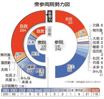 日本の政党 一覧